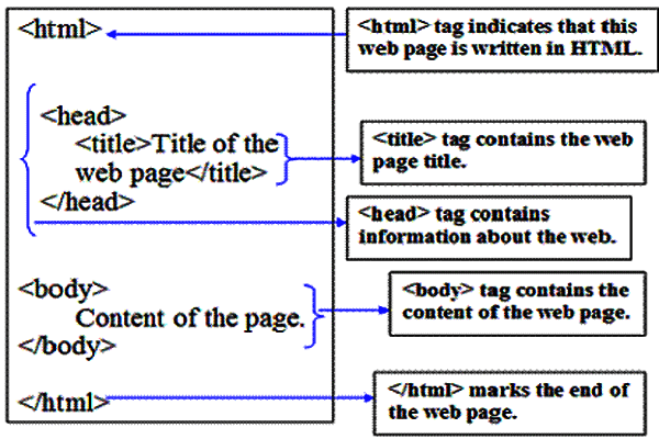Basic-structure-of-an-HTML-Document